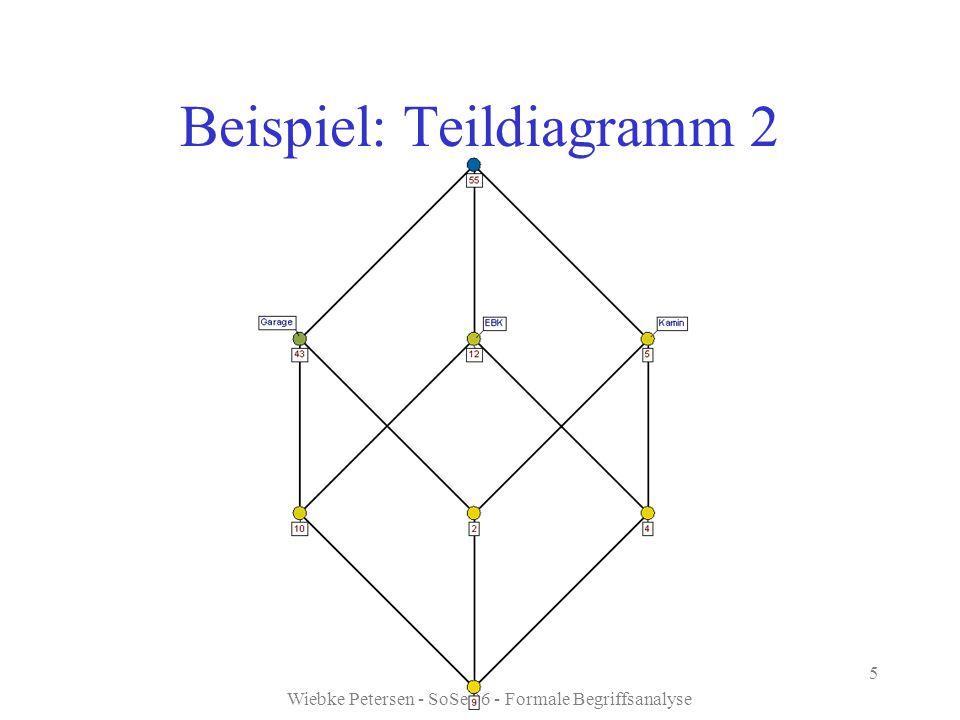 Wiebke Petersen - SoSe 06 - Formale Begriffsanalyse 5 Beispiel: Teildiagramm 2