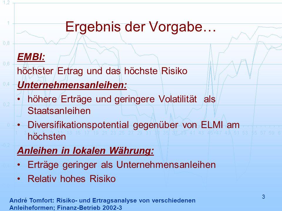 3 Ergebnis der Vorgabe… EMBI: höchster Ertrag und das höchste Risiko Unternehmensanleihen: höhere Erträge und geringere Volatilität als Staatsanleihen Diversifikationspotential gegenüber von ELMI am höchsten Anleihen in lokalen Währung: Erträge geringer als Unternehmensanleihen Relativ hohes Risiko André Tomfort: Risiko- und Ertragsanalyse von verschiedenen Anleiheformen; Finanz-Betrieb 2002-3