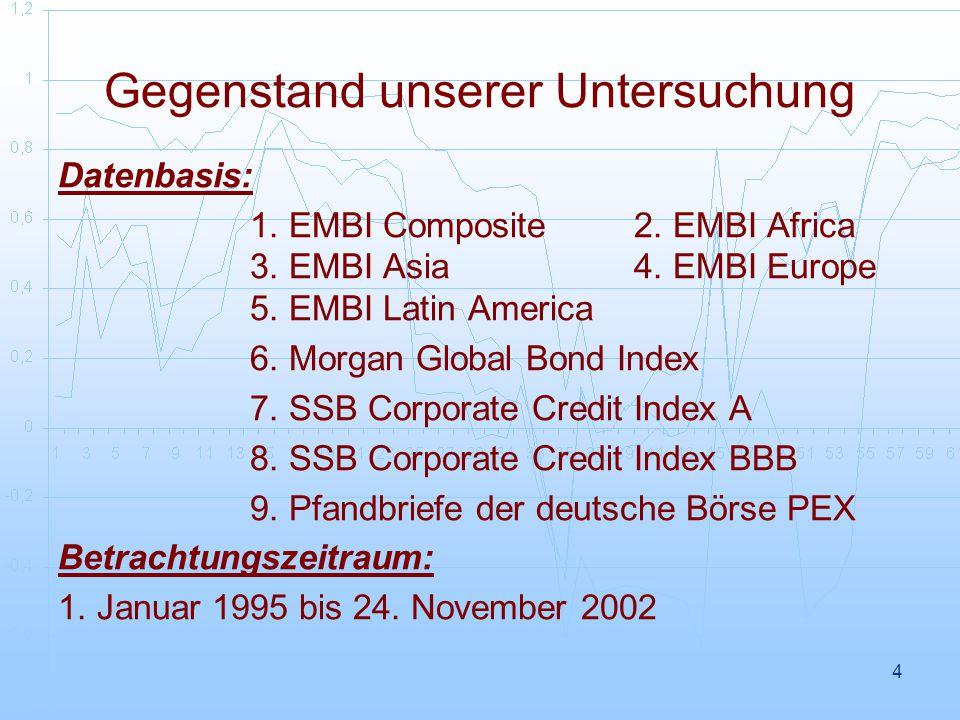 5 Datenquelle: Bloomberg EMBI CompEMBI AfricaEMBI AsiaEMBI EuropeEMBI Latin Sharpe Ratio y/y0.574093070.797596870.36717740.408523250.39620417 Ertrag der untersuchten Indizes: EMBI