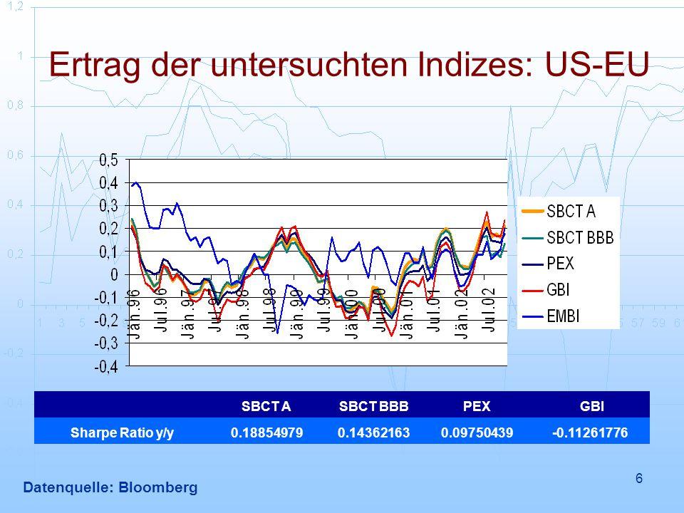 6 Datenquelle: Bloomberg SBCT ASBCT BBBPEX GBI Sharpe Ratio y/y0.188549790.143621630.09750439-0.11261776 Ertrag der untersuchten Indizes: US-EU