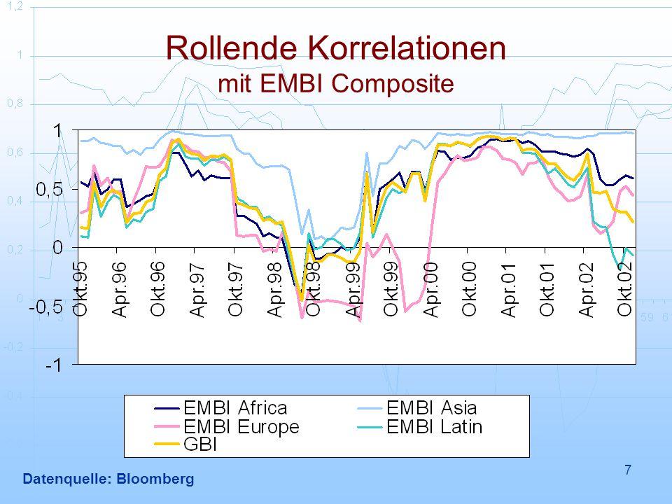 7 Rollende Korrelationen mit EMBI Composite Datenquelle: Bloomberg