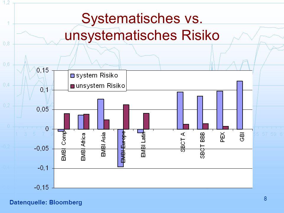 9 Diversifizierungsmöglichkeiten EMBI Comp: Hoher Ertrag gegenüber Westen, vergleichbares Risiko, geringe Korrelation mit Westen EMBI Africa: Beste Risiko-Ertrags-Performance EMBI Asia: Bessere Risiko-Ertrags-Performance als Westen, aber stark korreliert EMBI Europe: Bester, Ertrag, höchstes Risiko, Diversifikationspotenzial.
