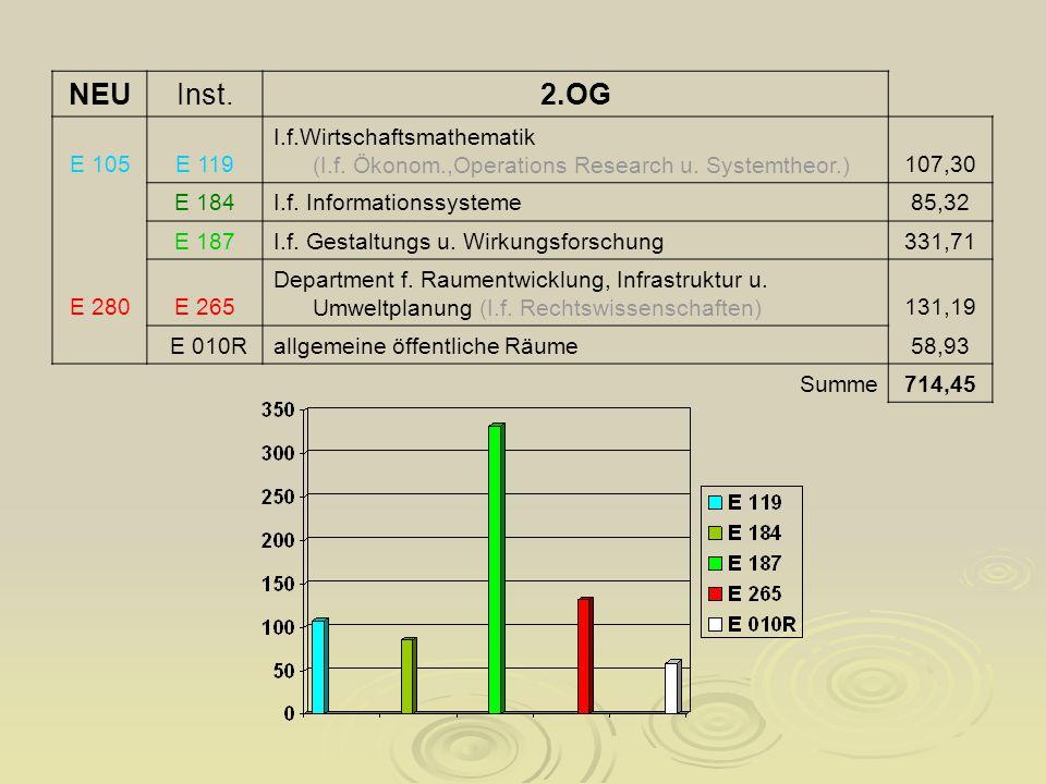 NEUInst.2.OG E 105E 119 I.f.Wirtschaftsmathematik (I.f.