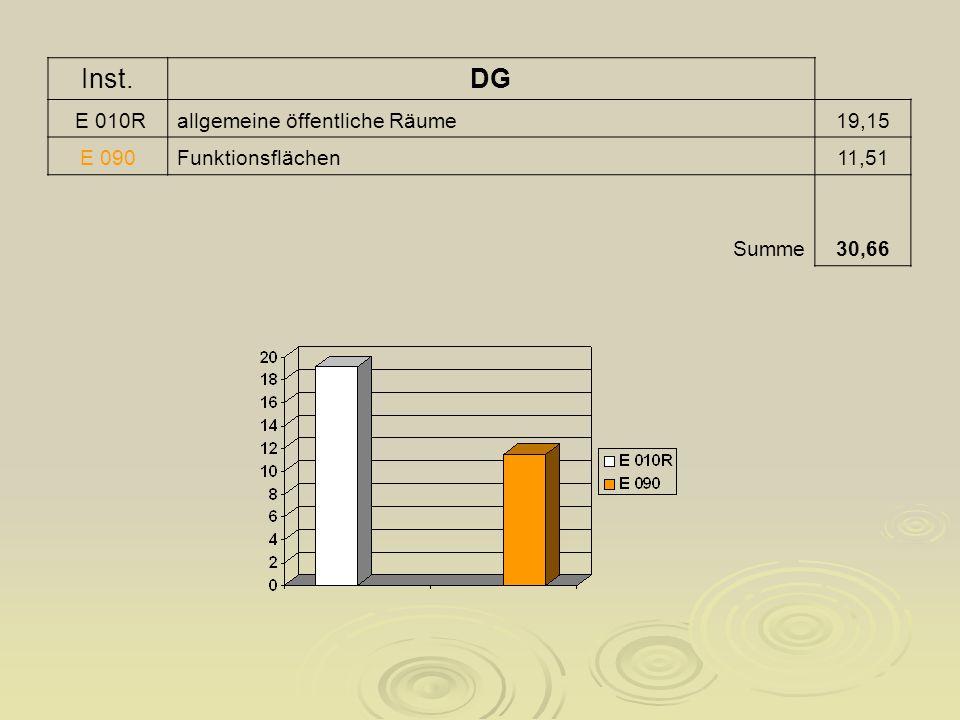 Inst.DG E 010Rallgemeine öffentliche Räume19,15 E 090Funktionsflächen11,51 Summe30,66
