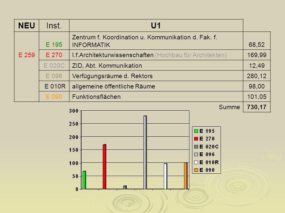 NEUInst.U1 E 195 Zentrum f. Koordination u. Kommunikation d.