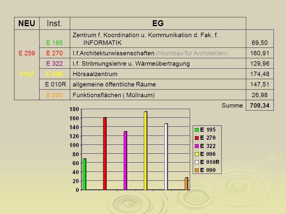 NEUInst.EG E 195 Zentrum f. Koordination u. Kommunikation d.
