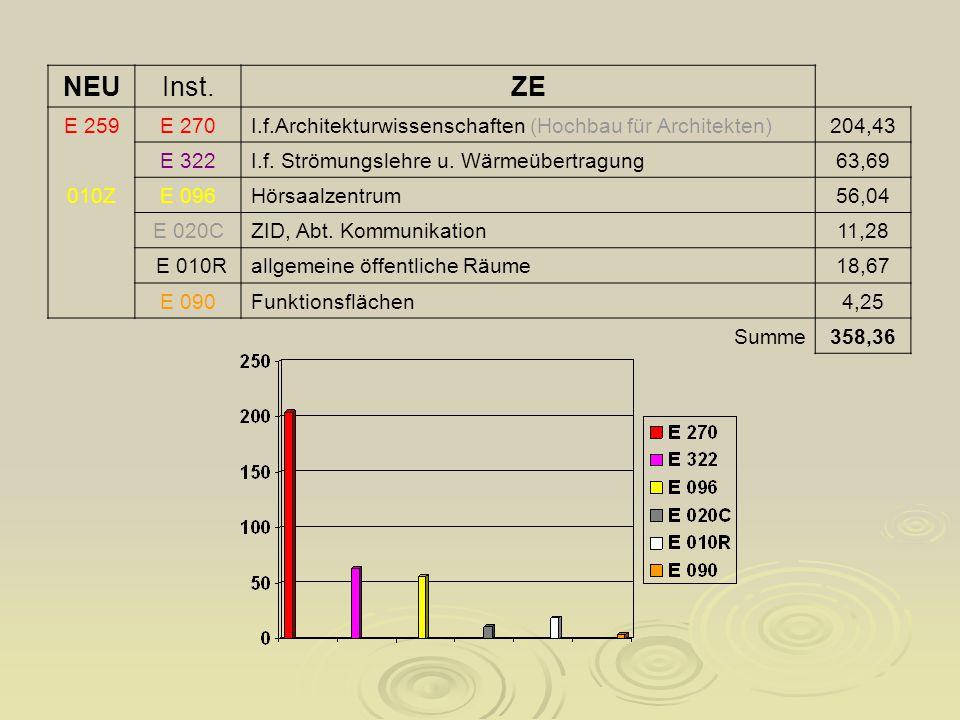 NEUInst.ZE E 259E 270I.f.Architekturwissenschaften (Hochbau für Architekten)204,43 E 322I.f.