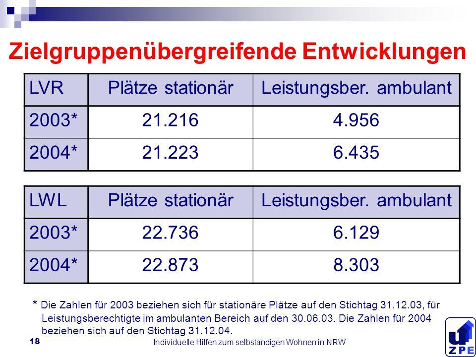 Individuelle Hilfen zum selbständigen Wohnen in NRW 18 Zielgruppenübergreifende Entwicklungen LVRPlätze stationärLeistungsber.