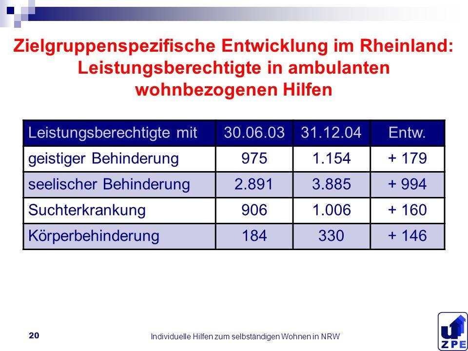 Individuelle Hilfen zum selbständigen Wohnen in NRW 20 Zielgruppenspezifische Entwicklung im Rheinland: Leistungsberechtigte in ambulanten wohnbezogenen Hilfen Leistungsberechtigte mit30.06.0331.12.04Entw.