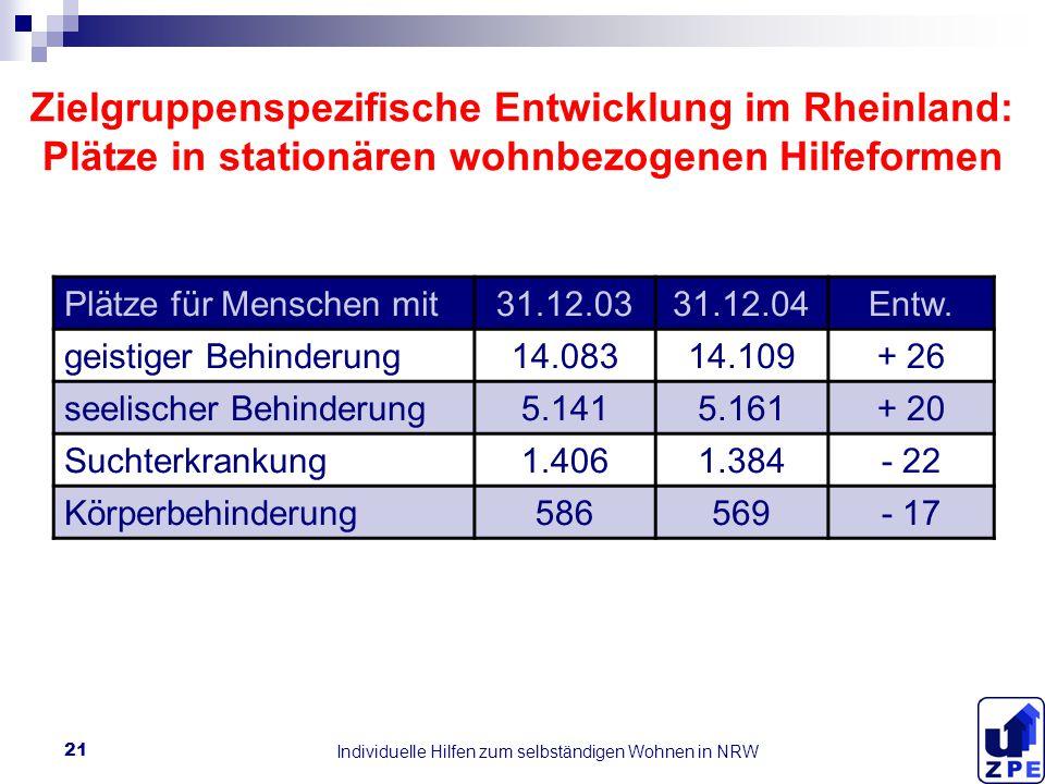 Individuelle Hilfen zum selbständigen Wohnen in NRW 21 Zielgruppenspezifische Entwicklung im Rheinland: Plätze in stationären wohnbezogenen Hilfeformen Plätze für Menschen mit31.12.0331.12.04Entw.