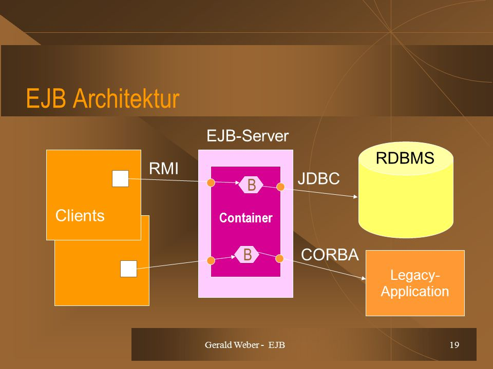 Gerald Weber - EJB 19 EJB Architektur RMI EJB-Server Clients RDBMS CORBA JDBC Container Legacy- Application B B