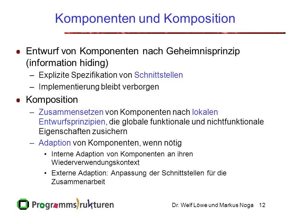 Dr. Welf Löwe und Markus Noga12 Komponenten und Komposition Entwurf von Komponenten nach Geheimnisprinzip (information hiding) –Explizite Spezifikatio