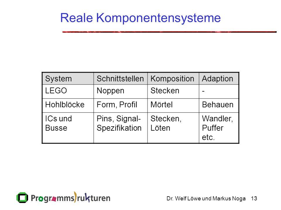 Dr. Welf Löwe und Markus Noga13 Reale Komponentensysteme SystemSchnittstellenKompositionAdaption LEGONoppenStecken- HohlblöckeForm, ProfilMörtelBehaue