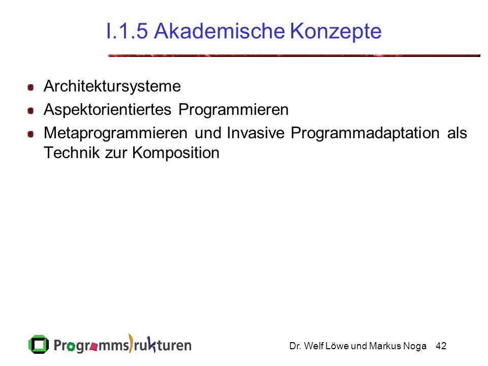 Dr. Welf Löwe und Markus Noga42 I.1.5 Akademische Konzepte Architektursysteme Aspektorientiertes Programmieren Metaprogrammieren und Invasive Programm