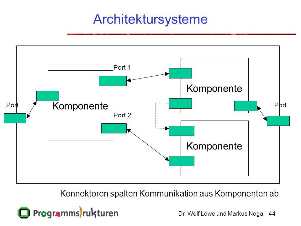 Dr. Welf Löwe und Markus Noga44 Architektursysteme Komponente Port 2 Komponente Port 1 Port Konnektoren spalten Kommunikation aus Komponenten ab