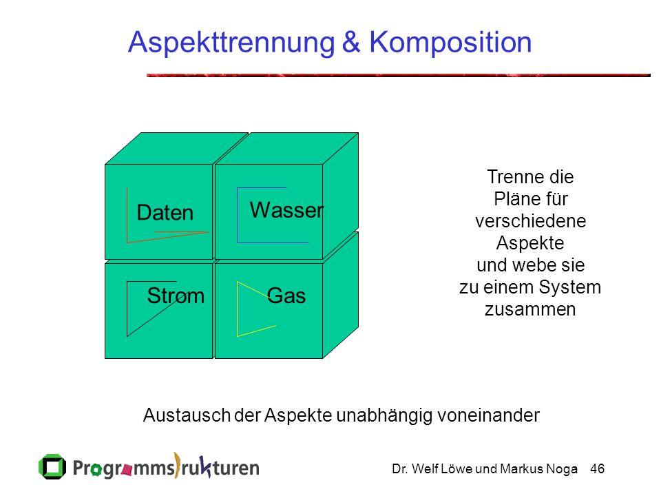 Dr. Welf Löwe und Markus Noga46 Aspekttrennung & Komposition StromGas Wasser Daten Trenne die Pläne für verschiedene Aspekte und webe sie zu einem Sys