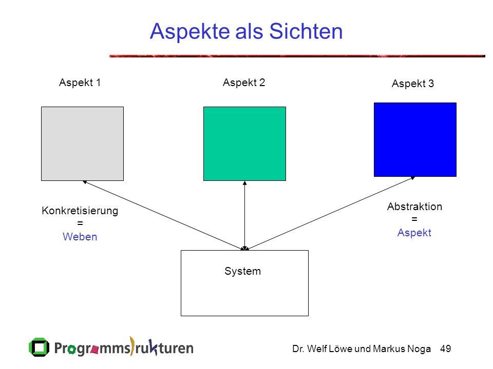 Dr. Welf Löwe und Markus Noga49 Aspekte als Sichten System Aspekt 1 Aspekt 2 Aspekt 3 Abstraktion = Aspekt Konkretisierung = Weben