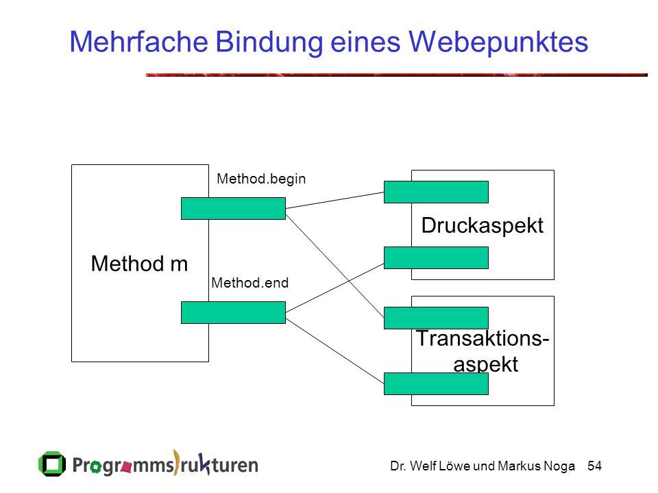 Dr. Welf Löwe und Markus Noga54 Mehrfache Bindung eines Webepunktes Druckaspekt Method m Method.end Transaktions- aspekt Method.begin