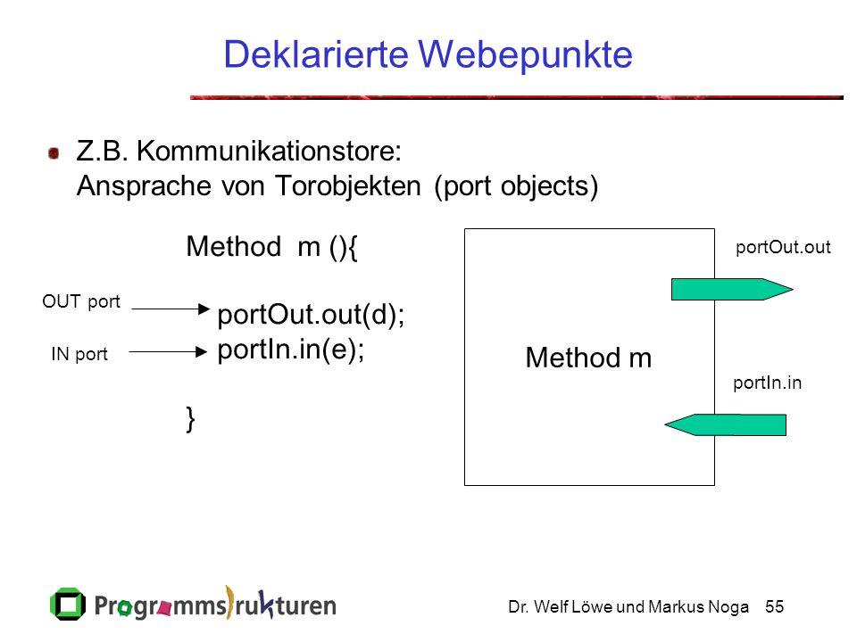 Dr.Welf Löwe und Markus Noga55 Deklarierte Webepunkte Z.B.