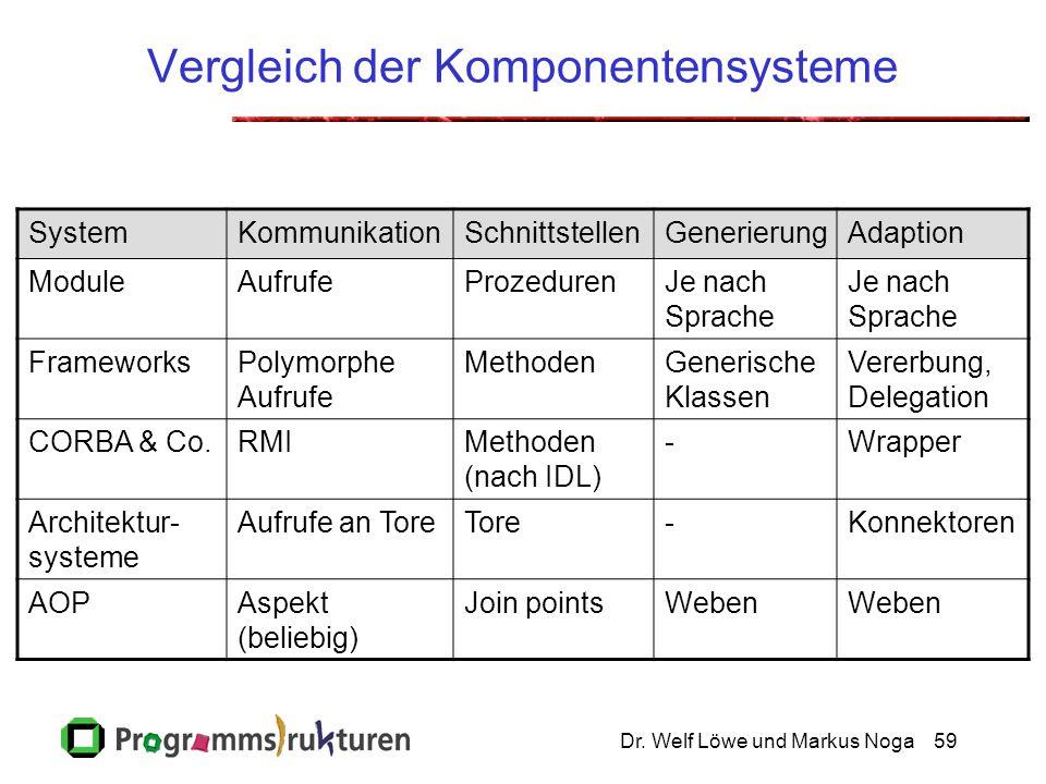 Dr. Welf Löwe und Markus Noga59 Vergleich der Komponentensysteme SystemKommunikationSchnittstellenGenerierungAdaption ModuleAufrufeProzedurenJe nach S