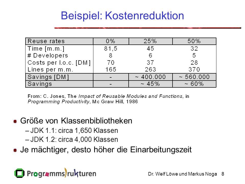 Dr. Welf Löwe und Markus Noga8 Beispiel: Kostenreduktion Größe von Klassenbibliotheken –JDK 1.1: circa 1,650 Klassen –JDK 1.2: circa 4,000 Klassen Je