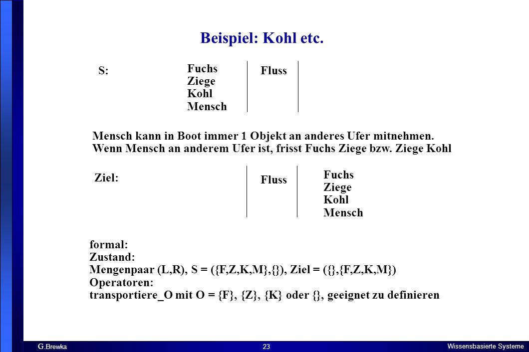 G. Brewka Wissensbasierte Systeme 23 Beispiel: Kohl etc. Fuchs Ziege Kohl Mensch Fluss Mensch kann in Boot immer 1 Objekt an anderes Ufer mitnehmen. W