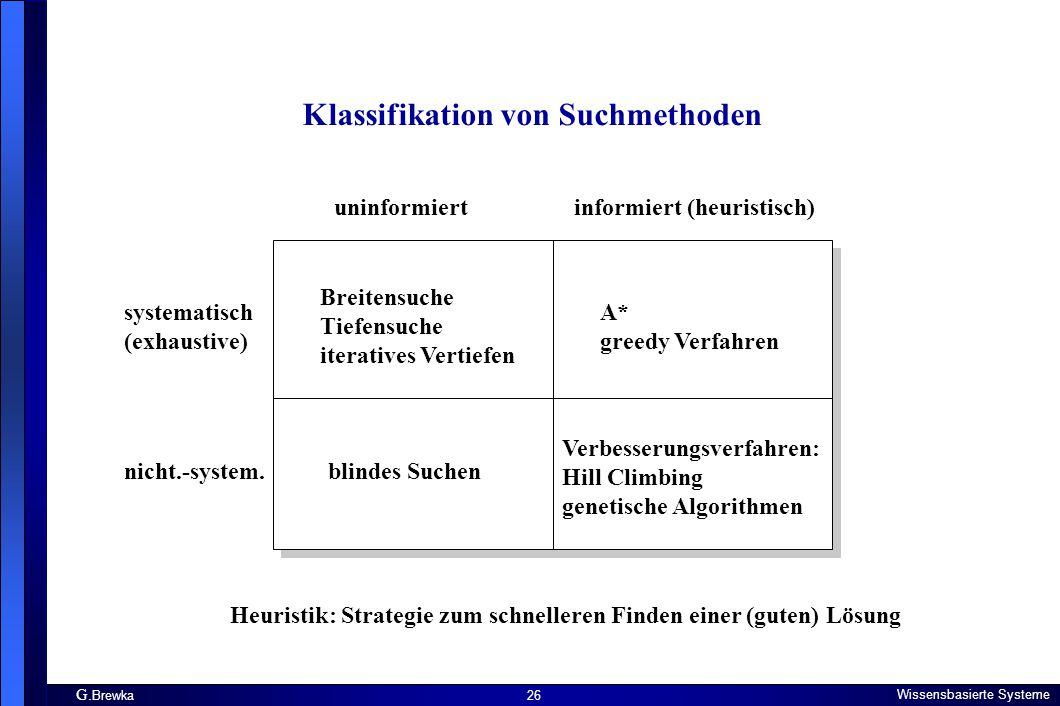 G. Brewka Wissensbasierte Systeme 26 Klassifikation von Suchmethoden systematisch (exhaustive) nicht.-system. uninformiert informiert (heuristisch) Br