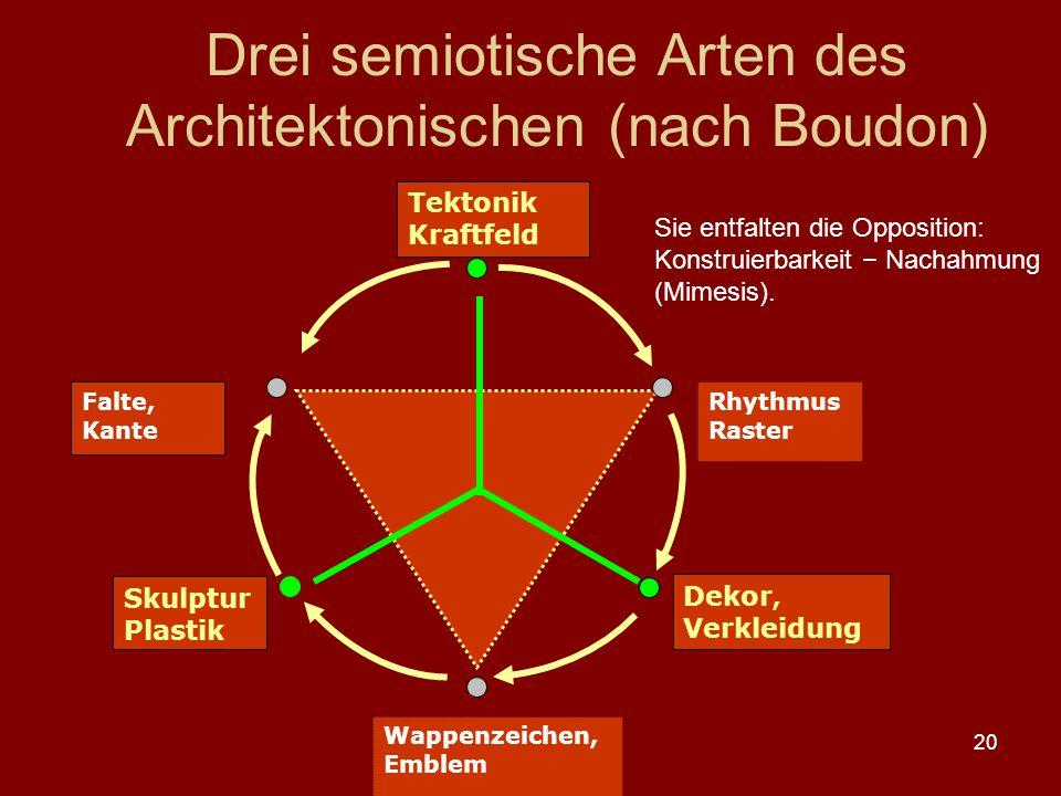 20 Drei semiotische Arten des Architektonischen (nach Boudon) Tektonik Kraftfeld Dekor, Verkleidung Skulptur Plastik Rhythmus Raster Wappenzeichen, Em