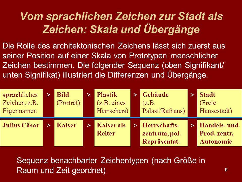 9 Vom sprachlichen Zeichen zur Stadt als Zeichen: Skala und Übergänge sprachliches Zeichen, z.B. Eigennamen > Bild (Porträt) > Plastik (z.B. eines Her