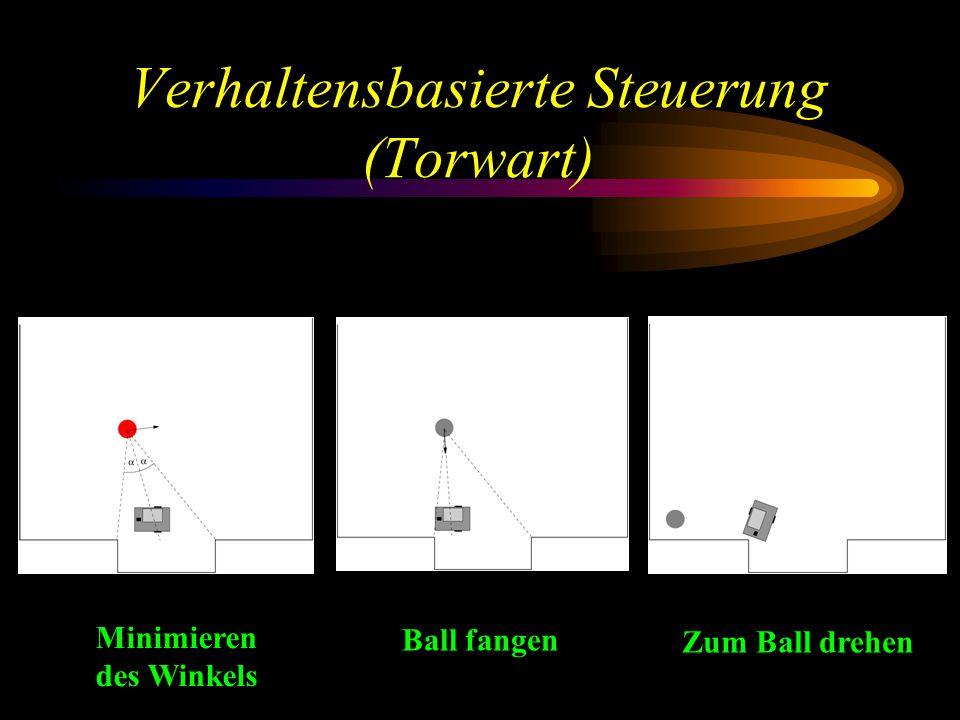 Verhaltensbasierte Steuerung (Torwart) Minimieren des Winkels Ball fangen Zum Ball drehen