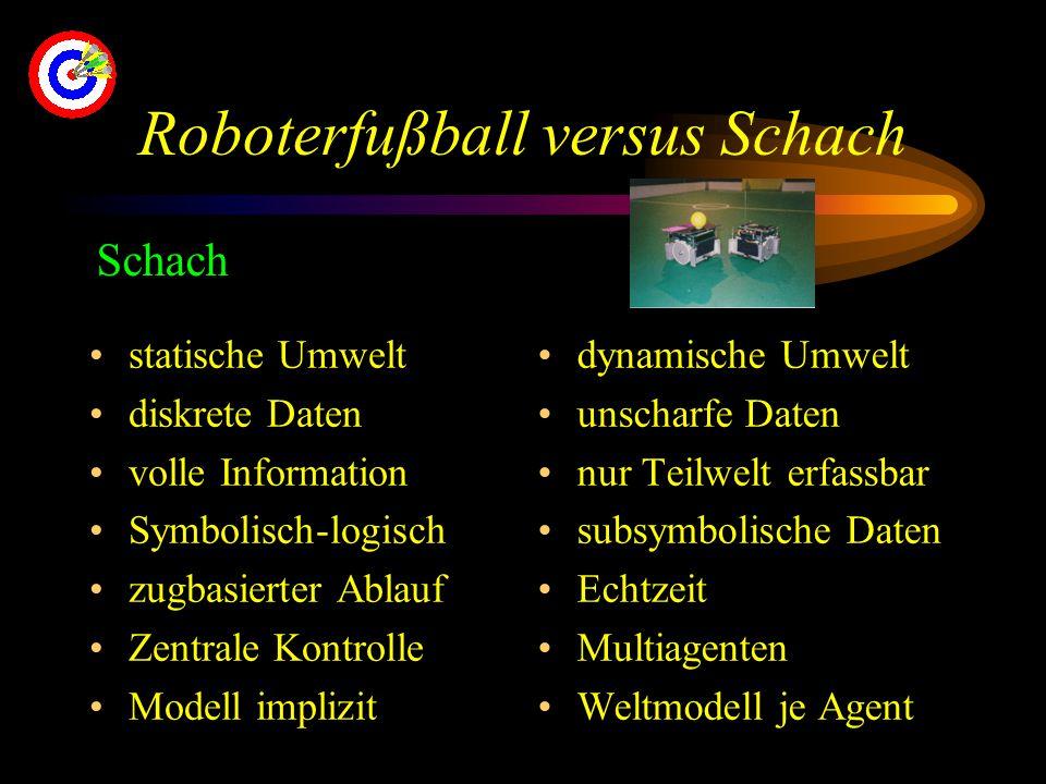 Roboterfußball versus Schach statische Umwelt diskrete Daten volle Information Symbolisch-logisch zugbasierter Ablauf Zentrale Kontrolle Modell implizit dynamische Umwelt unscharfe Daten nur Teilwelt erfassbar subsymbolische Daten Echtzeit Multiagenten Weltmodell je Agent Schach
