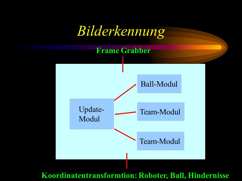 Bilderkennung Ball-Modul Team-Modul Update- Modul Frame Grabber Koordinatentransformtion: Roboter, Ball, Hindernisse