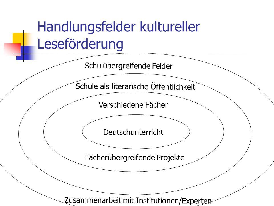 Handlungsfelder kultureller Leseförderung Deutschunterricht Verschiedene Fächer Fächerübergreifende Projekte Schule als literarische Öffentlichkeit Sc