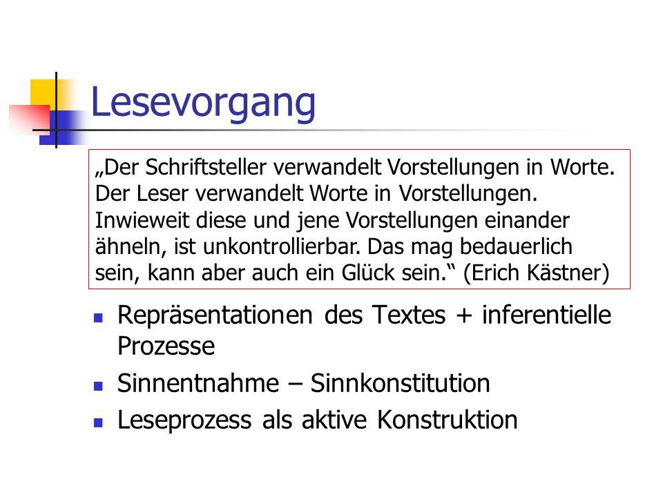 """Lesevorgang Repräsentationen des Textes + inferentielle Prozesse Sinnentnahme – Sinnkonstitution Leseprozess als aktive Konstruktion """"Der Schriftstell"""