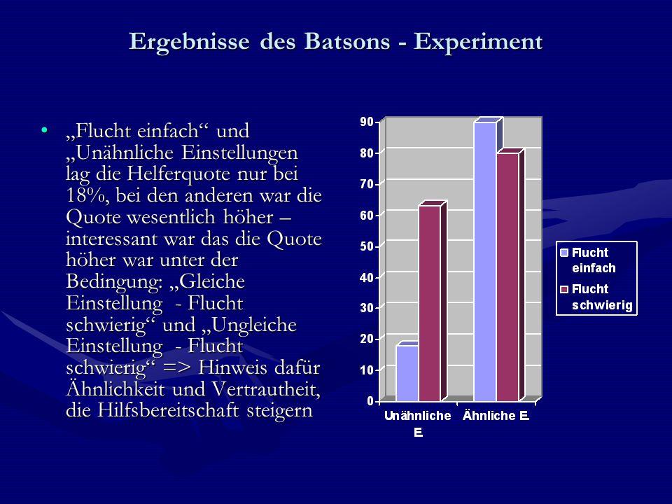 """Ergebnisse des Batsons - Experiment """"Flucht einfach"""" und """"Unähnliche Einstellungen lag die Helferquote nur bei 18%, bei den anderen war die Quote wese"""