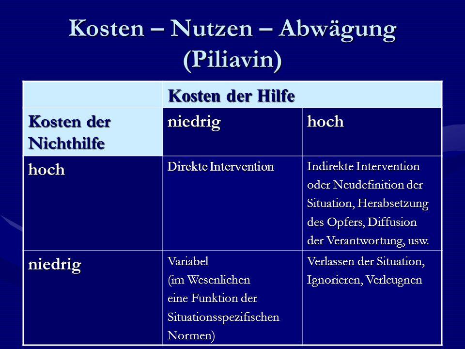 Kosten – Nutzen – Abwägung (Piliavin) Kosten der Hilfe Kosten der Nichthilfe niedrighoch hoch Direkte Intervention Indirekte Intervention oder Neudefi