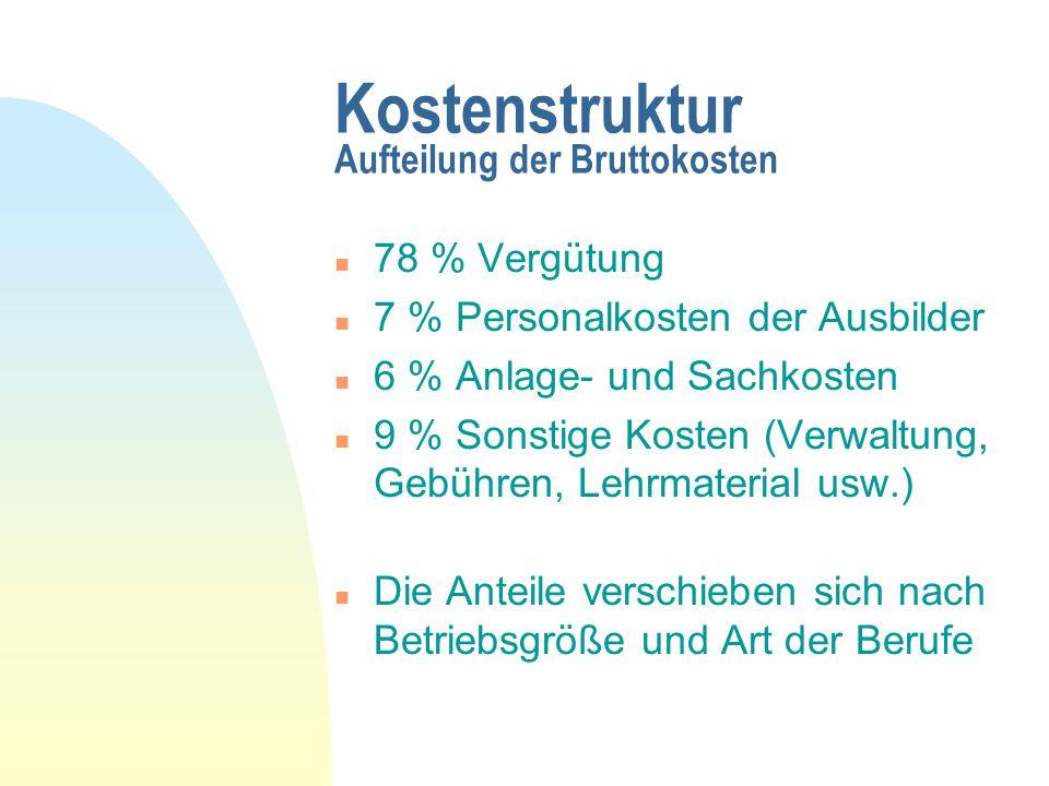 Kostenstruktur Aufteilung der Bruttokosten n 78 % Vergütung n 7 % Personalkosten der Ausbilder n 6 % Anlage- und Sachkosten n 9 % Sonstige Kosten (Ver