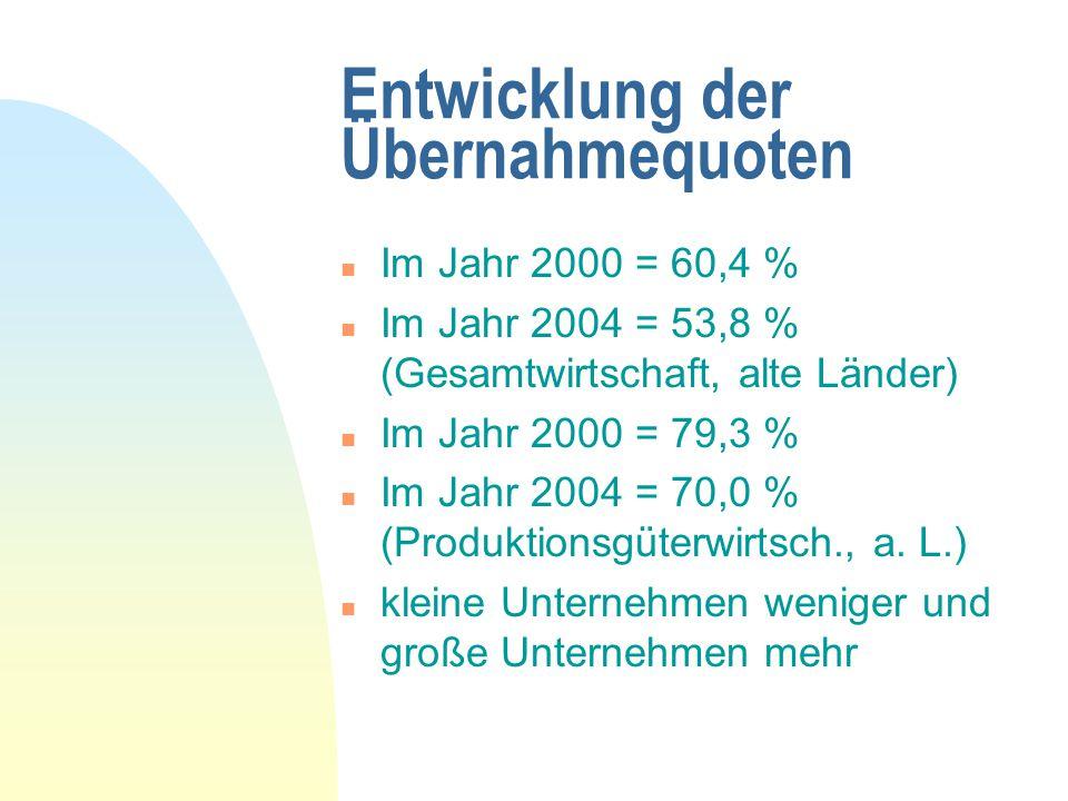 Entwicklung der Übernahmequoten n Im Jahr 2000 = 60,4 % n Im Jahr 2004 = 53,8 % (Gesamtwirtschaft, alte Länder) n Im Jahr 2000 = 79,3 % n Im Jahr 2004