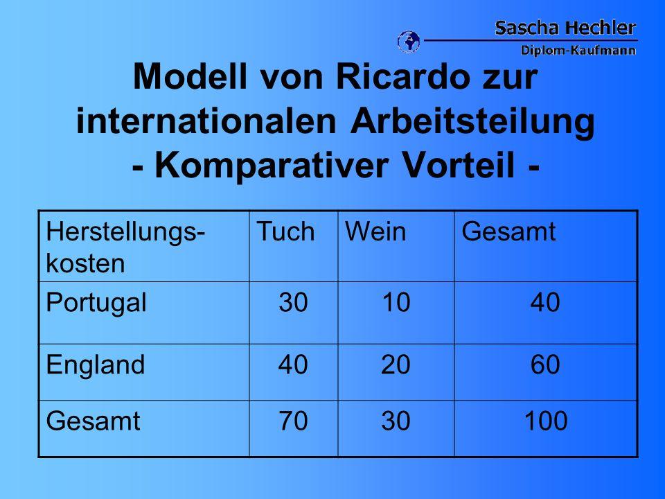 Modell von Ricardo zur internationalen Arbeitsteilung - Komparativer Vorteil - Herstellungs- kosten TuchWeinGesamt Portugal301040 England402060 Gesamt