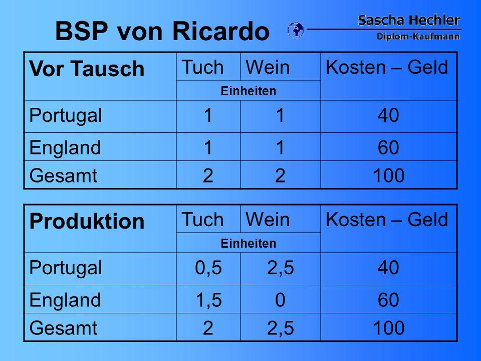 BSP von Ricardo Vor Tausch TuchWeinKosten – Geld Einheiten Portugal1140 England1160 Gesamt22100 Produktion TuchWeinKosten – Geld Einheiten Portugal0,5