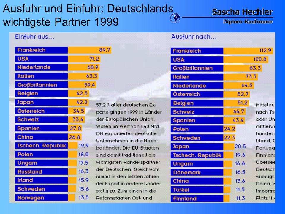 Ausfuhr und Einfuhr: Deutschlands wichtigste Partner 1999