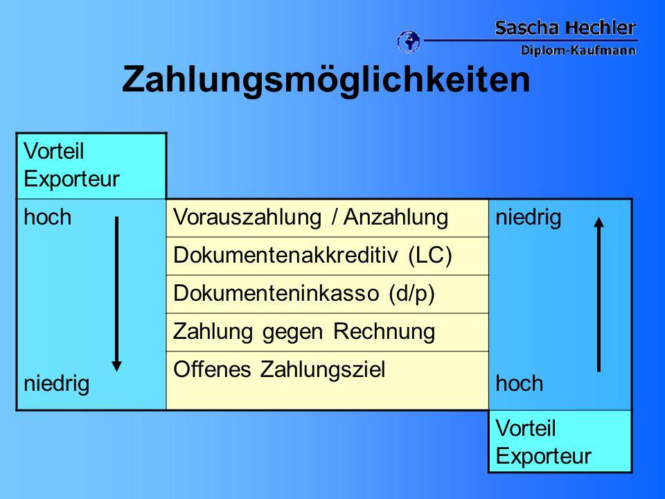 Zahlungsmöglichkeiten Vorteil Exporteur hoch niedrig Vorauszahlung / Anzahlungniedrig hoch Dokumentenakkreditiv (LC) Dokumenteninkasso (d/p) Zahlung g