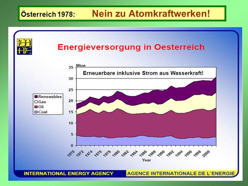 Österreich 1978: Nein zu Atomkraftwerken! Erneuerbare inklusive Strom aus Wasserkraft!