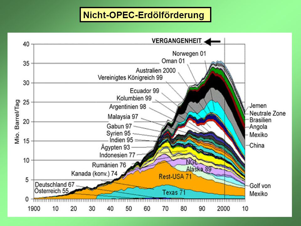 Nicht-OPEC-Erdölförderung