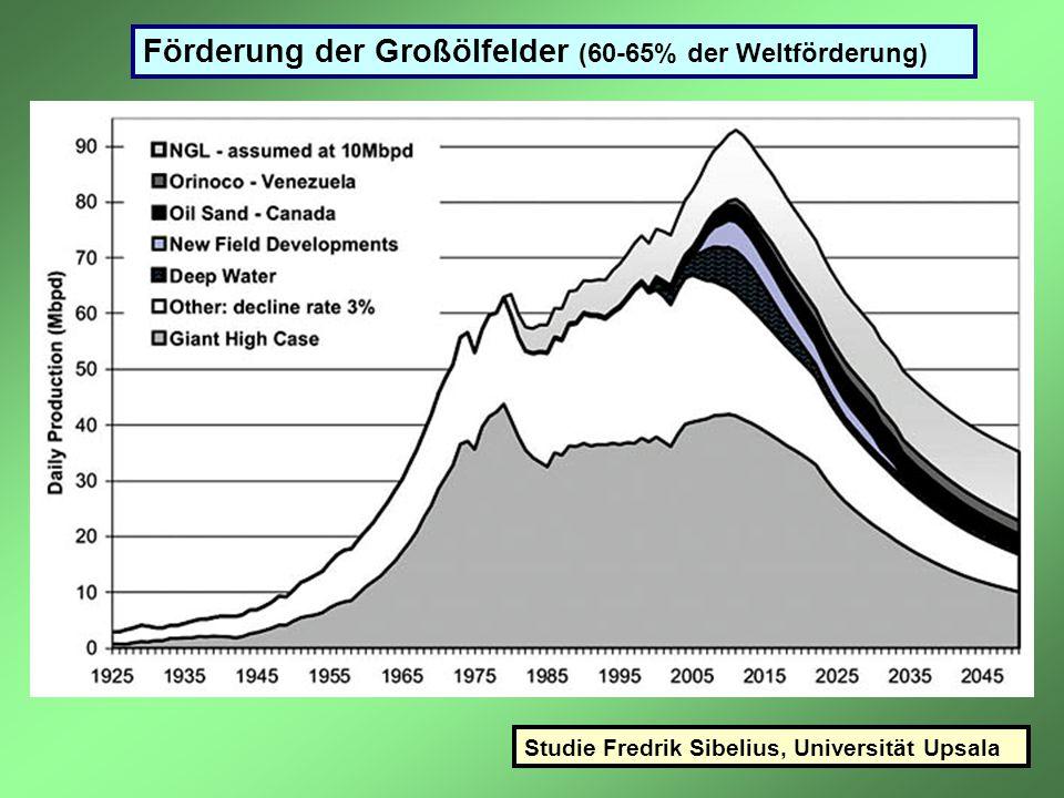 Förderung der Großölfelder (60-65% der Weltförderung) Studie Fredrik Sibelius, Universität Upsala