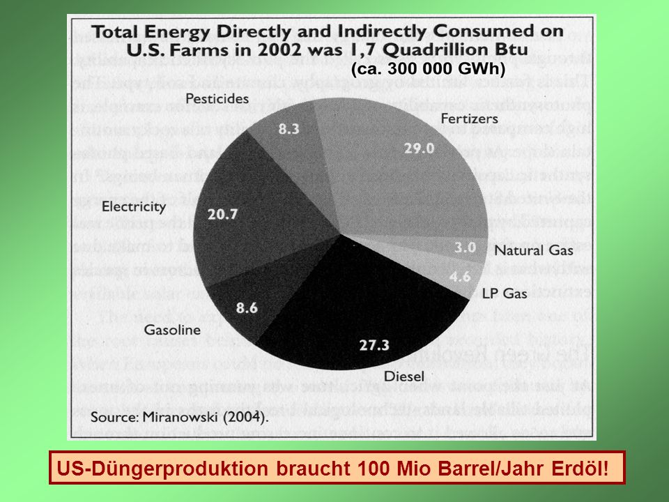 US-Düngerproduktion braucht 100 Mio Barrel/Jahr Erdöl!