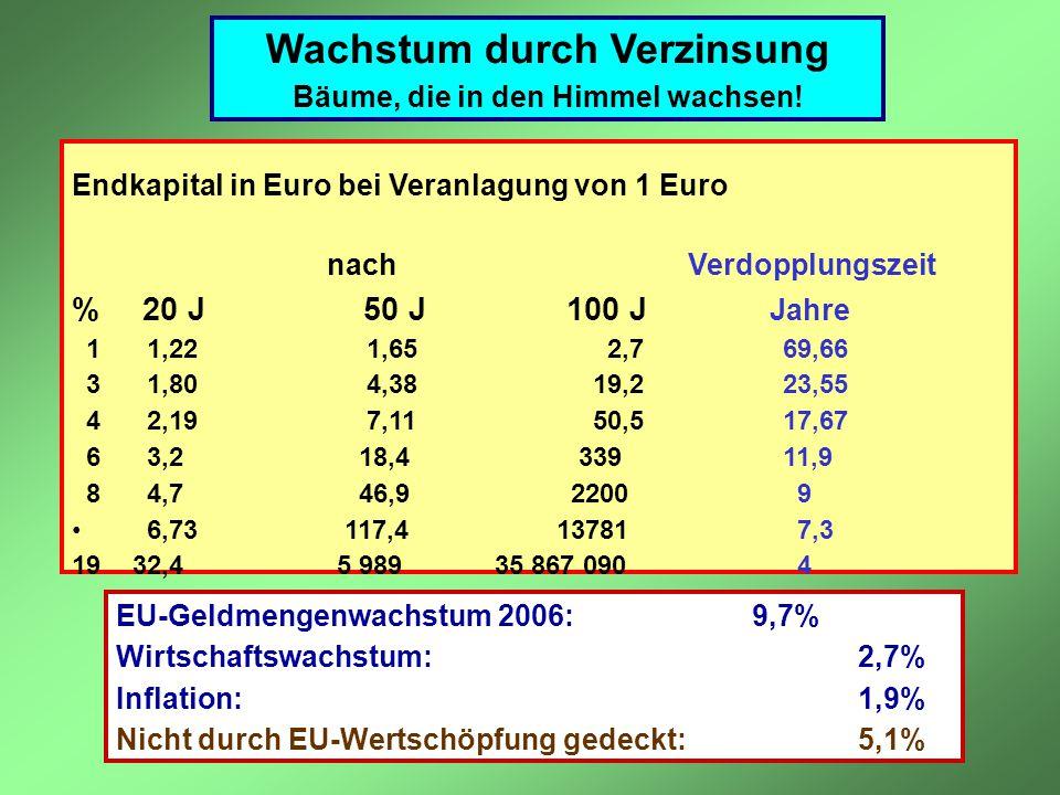 Wachstum durch Verzinsung Bäume, die in den Himmel wachsen! Endkapital in Euro bei Veranlagung von 1 Euro nach Verdopplungszeit % 20 J 50 J 100 J Jahr