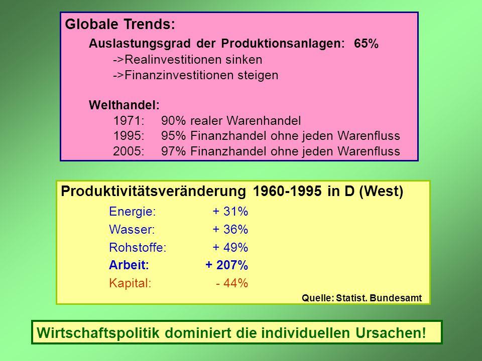 Globale Trends: Auslastungsgrad der Produktionsanlagen: 65% ->Realinvestitionen sinken ->Finanzinvestitionen steigen Welthandel: 1971: 90% realer Ware
