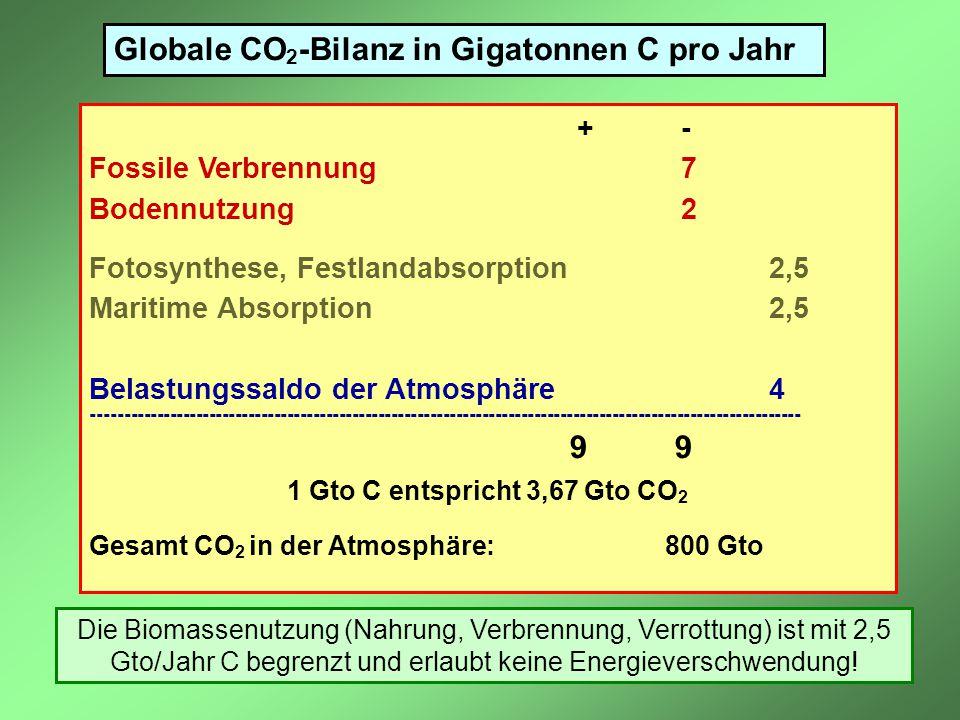 Globale CO 2 -Bilanz in Gigatonnen C pro Jahr + - Fossile Verbrennung 7 Bodennutzung 2 Fotosynthese, Festlandabsorption 2,5 Maritime Absorption 2,5 Be