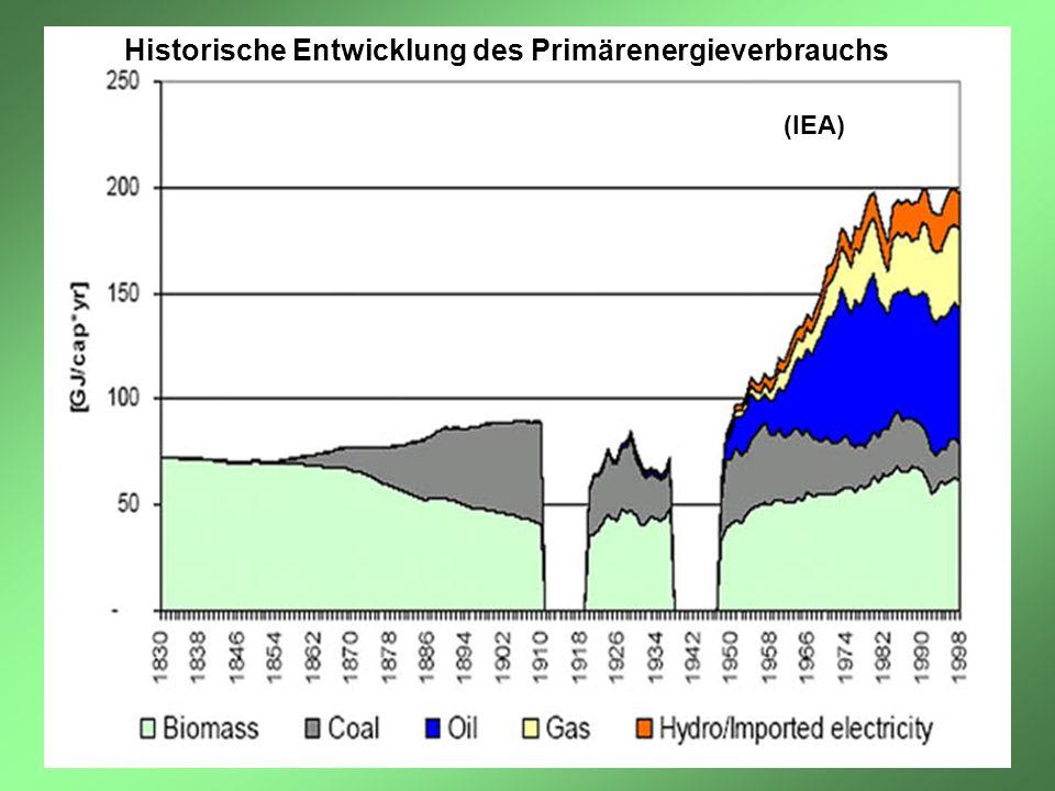 Historische Entwicklung des Primärenergieverbrauchs (IEA)